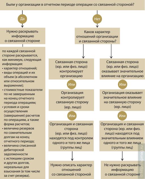 Найти связанные организации с организацией